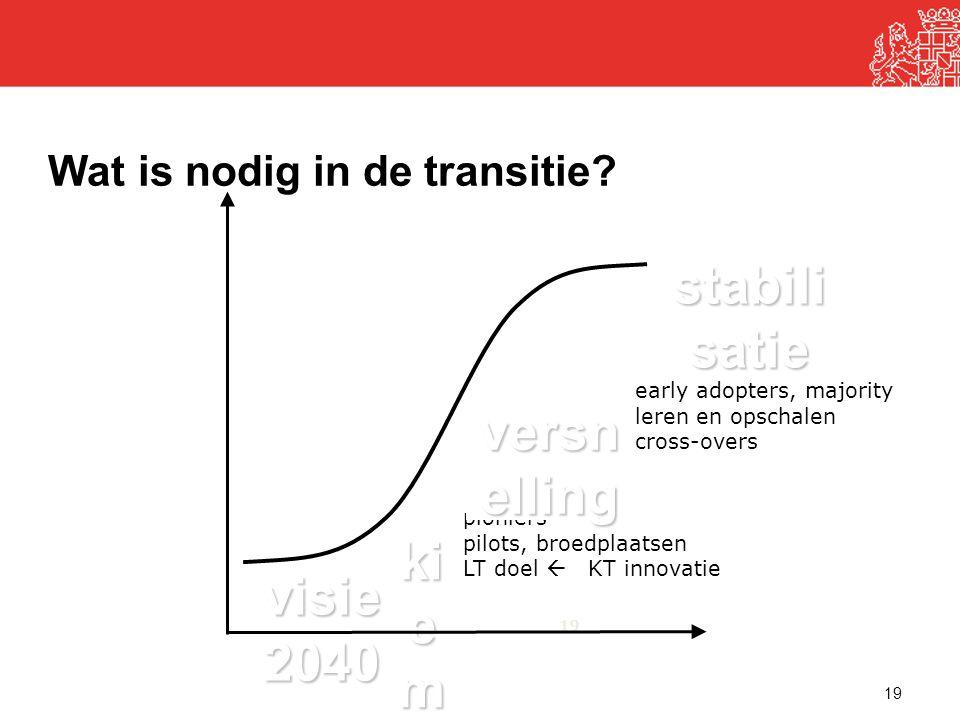 19 Wat is nodig in de transitie? pioniers pilots, broedplaatsen LT doel  KT innovatie early adopters, majority leren en opschalen cross-overs visie2