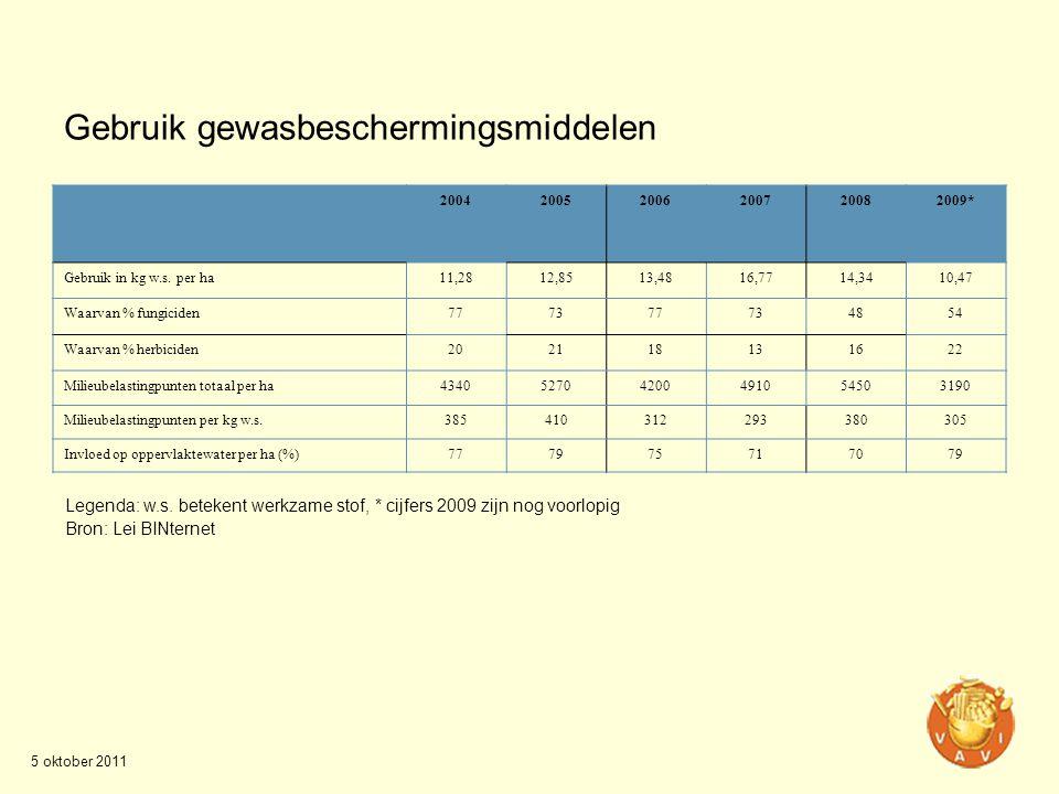 Gebruik gewasbeschermingsmiddelen 200420052006200720082009* Gebruik in kg w.s. per ha11,2812,8513,4816,7714,3410,47 Waarvan % fungiciden777377734854 W