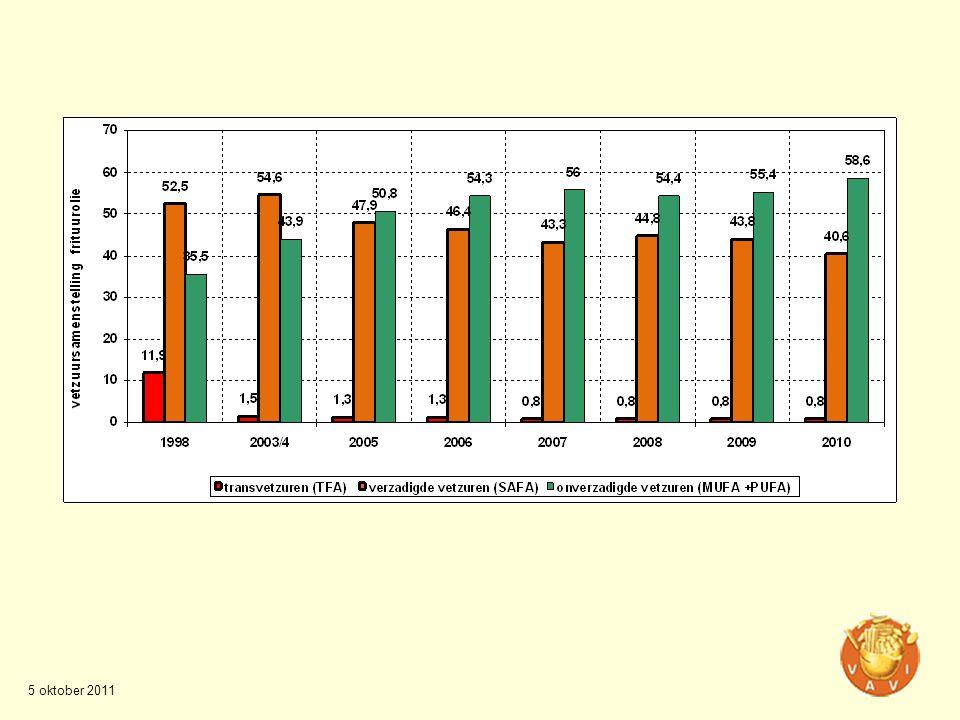 •MJA 1 afgerond, MJA 3 is ondertekend •Laatste 10 jaar: 11% totale energie efficiency verbetering •MJA 3: doelstelling van 2% energie efficiency verbetering per jaar •Forse investeringen bij de bedrijven in een veelvoud van energiereclaimsystemen –Bijvoorbeeld: biovergister in combinatie met reststromen •VAVI-project: hergebruik van blancheerwater •Nieuw punt op de agenda: beheersen van CO2 emissie en carbon footprint audits Milieu en energie Hoofdthema: Verminderen van het energieverbruik 2.