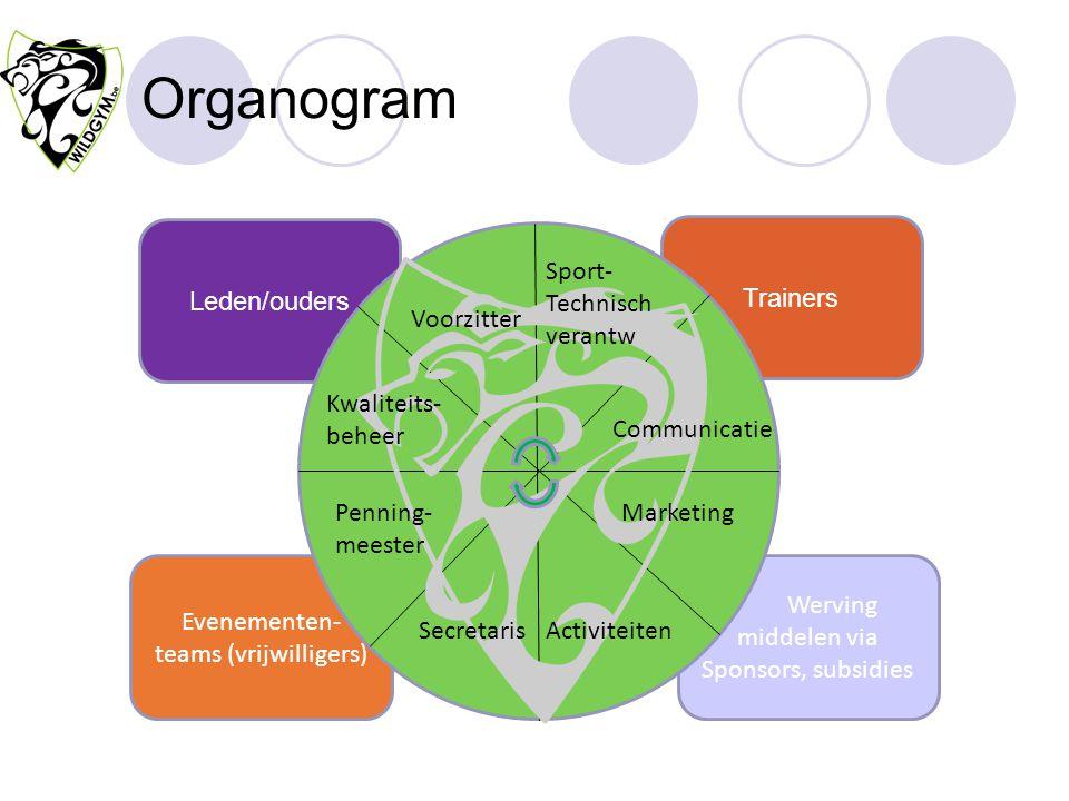 Organogram Evenementen- teams (vrijwilligers) Werving middelen via Sponsors, subsidies Trainers Leden/ouders Communicatie Marketing Voorzitter Secreta