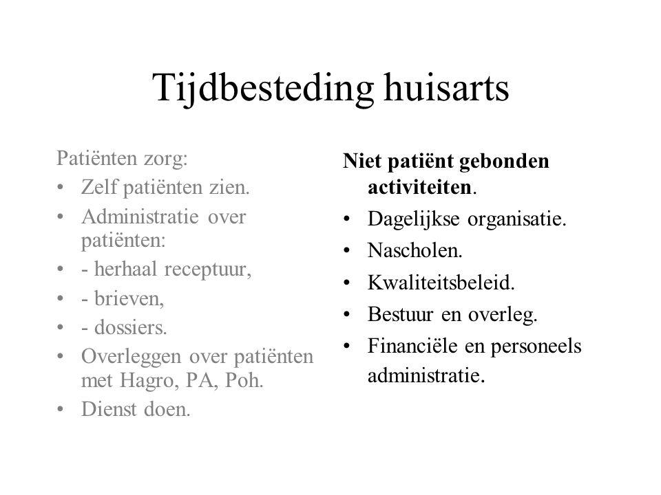 Tijdbesteding huisarts Patiënten zorg: •Zelf patiënten zien. •Administratie over patiënten: •- herhaal receptuur, •- brieven, •- dossiers. •Overleggen