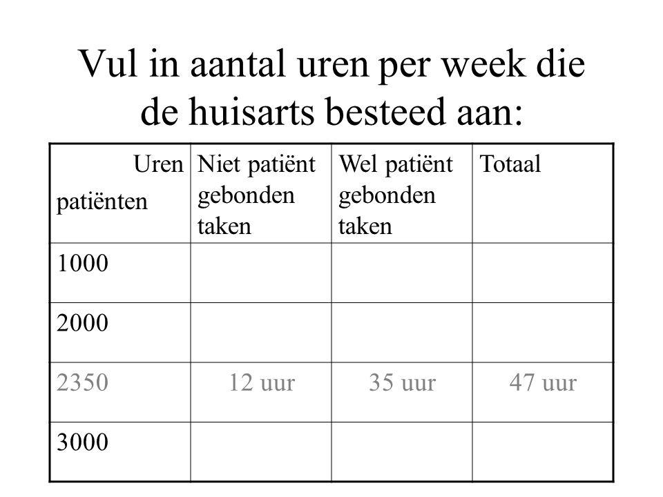 Vul in aantal uren per week die de huisarts besteed aan: Uren patiënten Niet patiënt gebonden taken Wel patiënt gebonden taken Totaal 1000 2000 235012 uur35 uur47 uur 3000