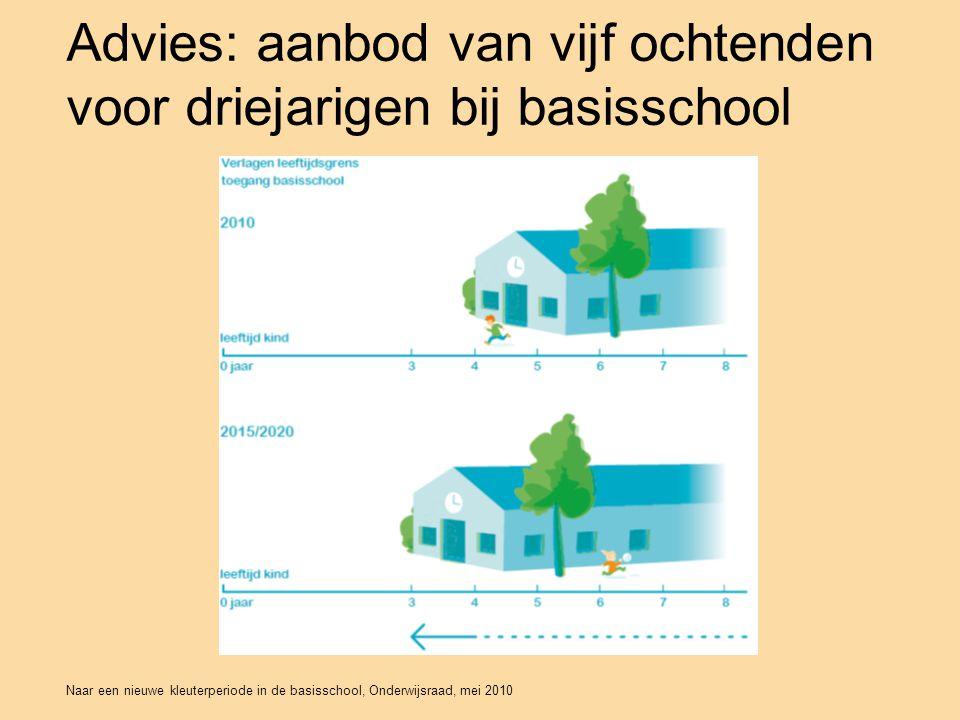 Naar een nieuwe kleuterperiode in de basisschool, Onderwijsraad, mei 2010 Advies: aanbod van vijf ochtenden voor driejarigen bij basisschool