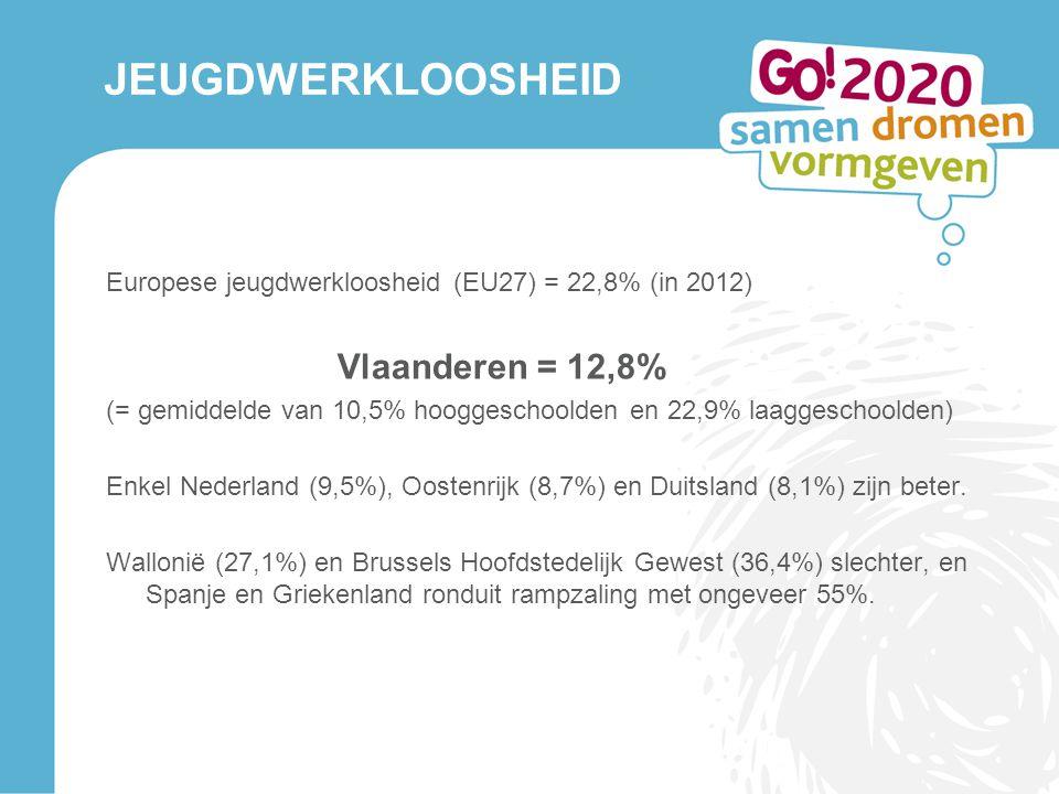 JEUGDWERKLOOSHEID Europese jeugdwerkloosheid (EU27) = 22,8% (in 2012) Vlaanderen = 12,8% (= gemiddelde van 10,5% hooggeschoolden en 22,9% laaggeschool