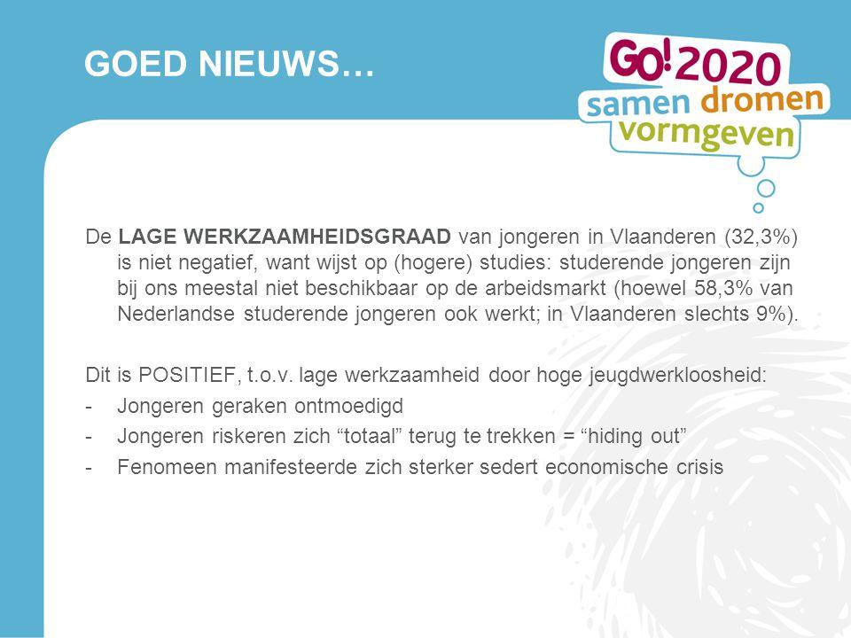 GOED NIEUWS… De LAGE WERKZAAMHEIDSGRAAD van jongeren in Vlaanderen (32,3%) is niet negatief, want wijst op (hogere) studies: studerende jongeren zijn