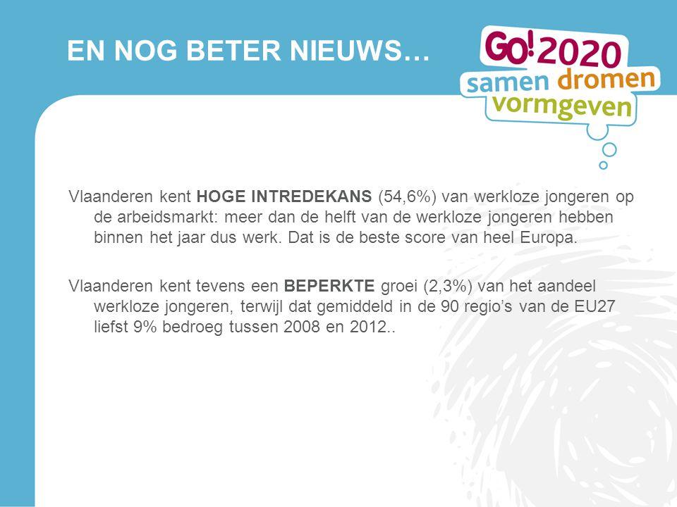 EN NOG BETER NIEUWS… Vlaanderen kent HOGE INTREDEKANS (54,6%) van werkloze jongeren op de arbeidsmarkt: meer dan de helft van de werkloze jongeren heb