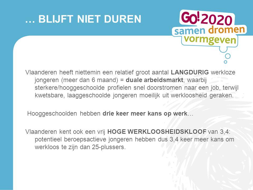 … BLIJFT NIET DUREN Vlaanderen heeft niettemin een relatief groot aantal LANGDURIG werkloze jongeren (meer dan 6 maand) = duale arbeidsmarkt, waarbij