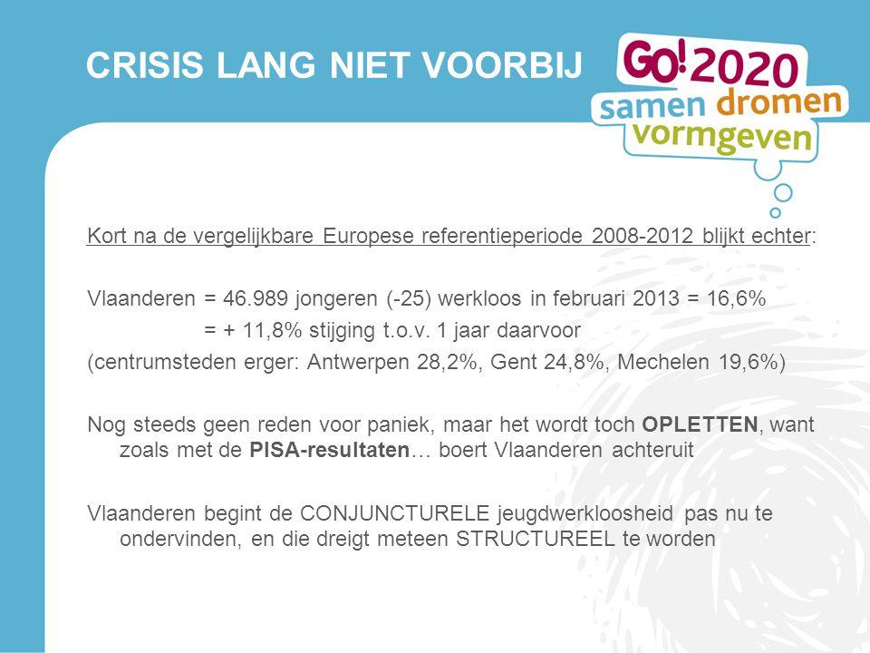 CRISIS LANG NIET VOORBIJ Kort na de vergelijkbare Europese referentieperiode 2008-2012 blijkt echter: Vlaanderen = 46.989 jongeren (-25) werkloos in f