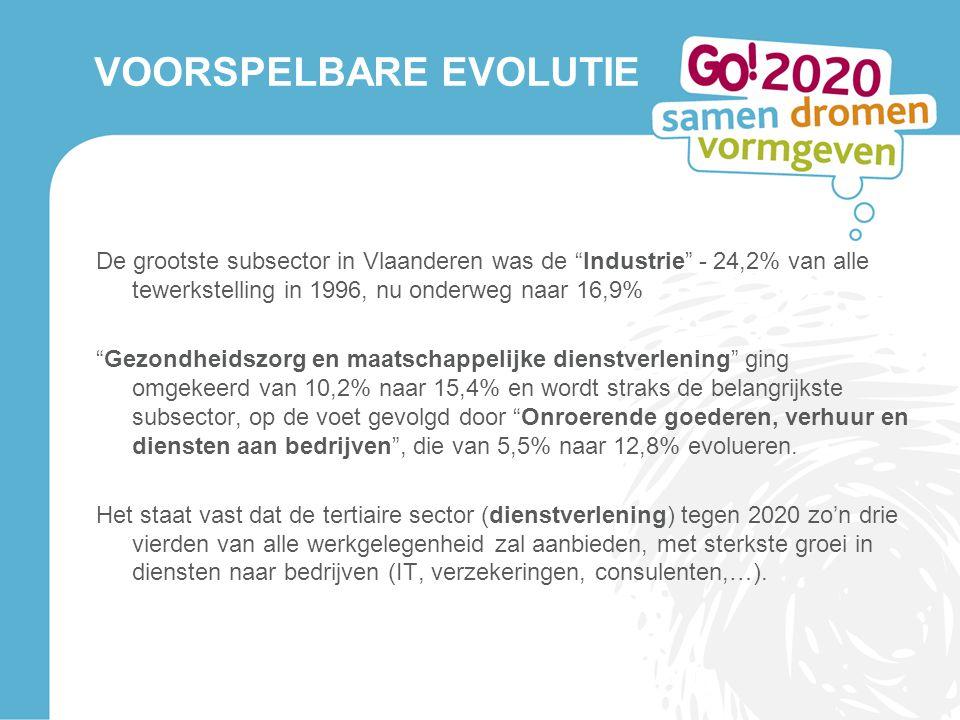 """VOORSPELBARE EVOLUTIE De grootste subsector in Vlaanderen was de """"Industrie"""" - 24,2% van alle tewerkstelling in 1996, nu onderweg naar 16,9% """"Gezondhe"""