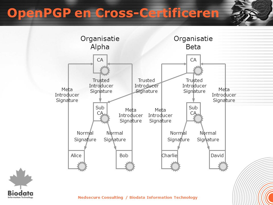 Nedsecure Consulting / Biodata Information Technology OpenPGP en Cross-Certificeren Alice Normal Signature Bob CA Trusted Introducer Signature Normal Signature Meta Introducer Signature Charlie Normal Signature David CA Trusted Introducer Signature Normal Signature Meta Introducer Signature Trusted Introducer Signature Organisatie Alpha Organisatie Beta Sub CA