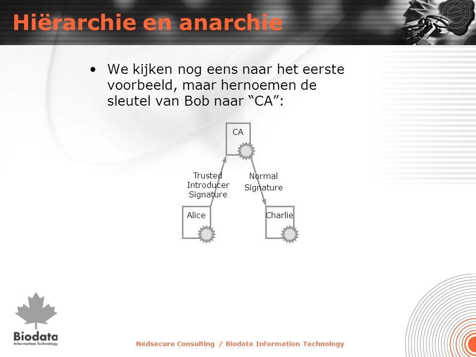 Nedsecure Consulting / Biodata Information Technology Hiërarchie en anarchie •We kijken nog eens naar het eerste voorbeeld, maar hernoemen de sleutel