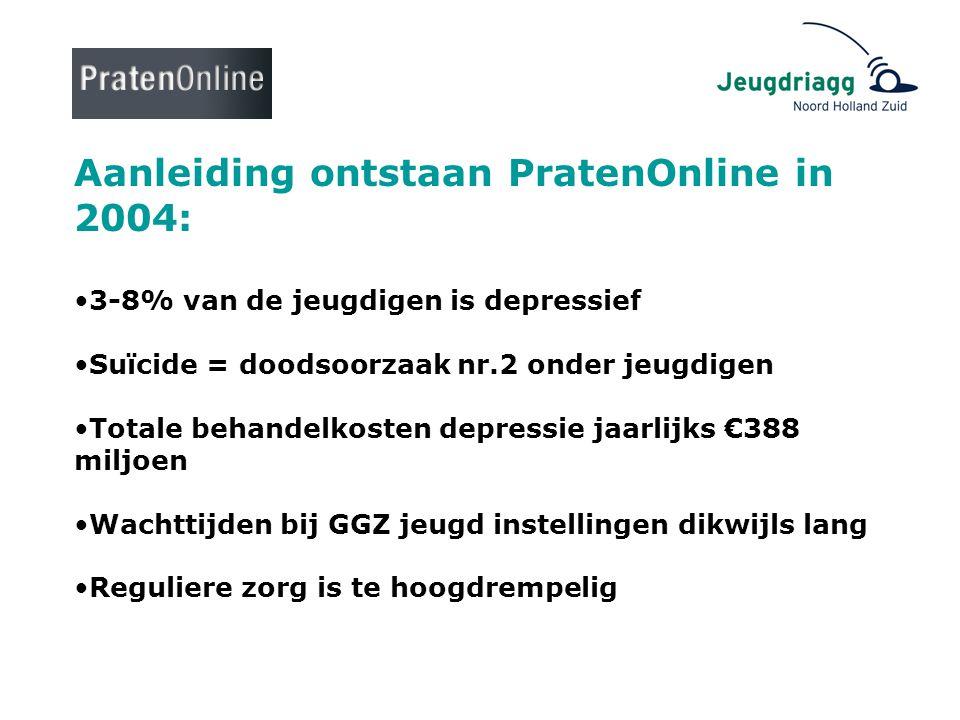 Aanleiding ontstaan PratenOnline in 2004: •3-8% van de jeugdigen is depressief •Suïcide = doodsoorzaak nr.2 onder jeugdigen •Totale behandelkosten dep