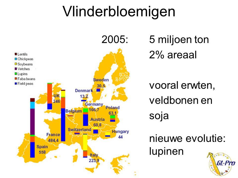 Niet-vlinderbloemigen koolzaad goede, maar variabele opbrengsten meeropbrengst volgteelt goede samenstelling (omega3 vetzuren) combinatie met olie PPO spijsolie