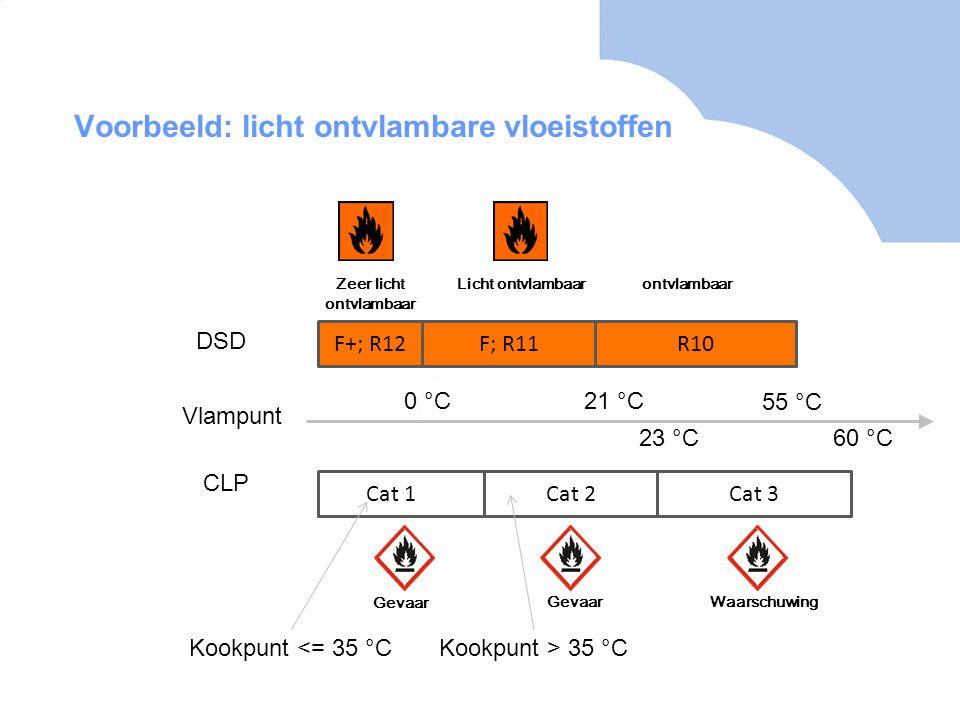 0 ° C Vlampunt 55 ° C F+; R12F; R11R10 21 ° C DSD CLP Cat 1Cat 2Cat 3 60 ° C23 ° C Kookpunt <= 35 ° CKookpunt > 35 ° C Voorbeeld: licht ontvlambare vloeistoffen Zeer licht ontvlambaar Licht ontvlambaar Gevaar Waarschuwing ontvlambaar