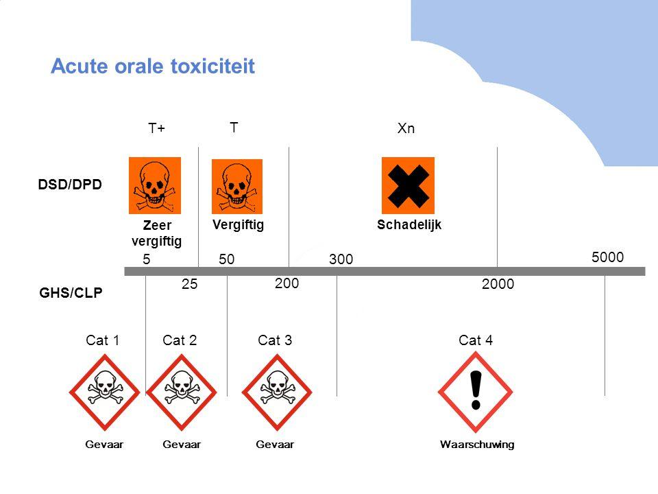 Acute orale toxiciteit T+ T Xn Zeer vergiftig Vergiftig Schadelijk 25 200 2000 DSD/DPD 550300 5000 GHS/CLP Cat 1Cat 2Cat 3Cat 4 Gevaar Waarschuwing