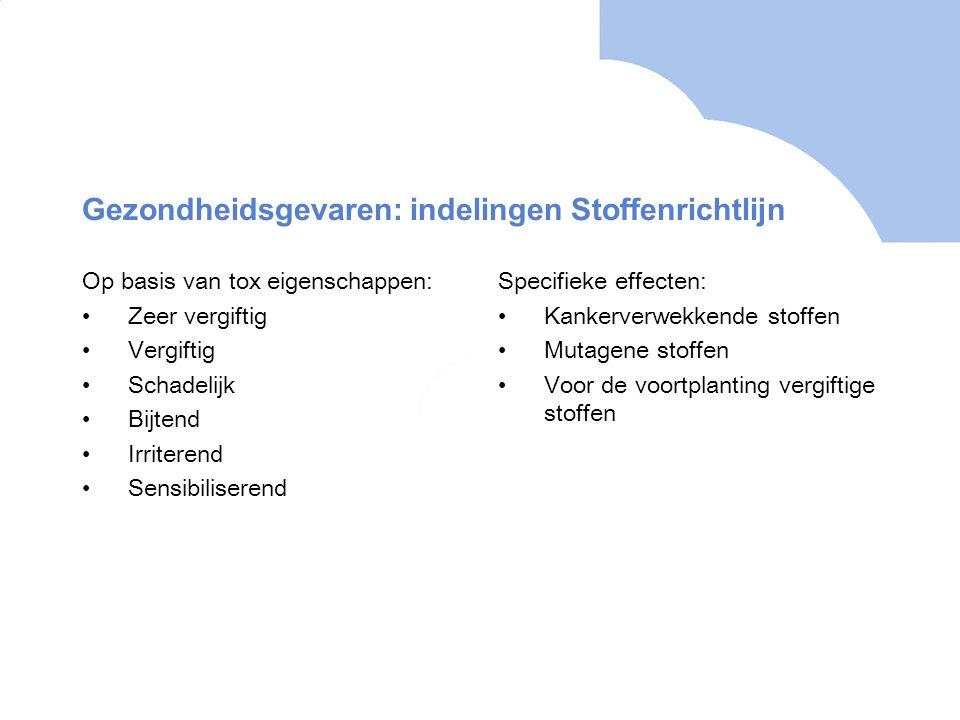 Gezondheidsgevaren: Indelingen gevarenklassen GHS en CLP 1.Acute toxiciteit 2.Huidcorrosie/-irritatie 3.Ernstig oogletsel/oogirritatie 4.Sensibilisatie van de luchtwegen of de huid 5.Mutageniteit in geslachtcellen 6.Kankerverwekkendheid 7.Voortplantingstoxiciteit (incl effecten op of via lactatie) 8.Specifieke doelorgaantoxiciteit, eenmalige blootstelling (STOT SE) 9.Specifieke doelorgaantoxiciteit, meermalige blootstelling (STOT RE) 10.Aspiratietoxiciteit
