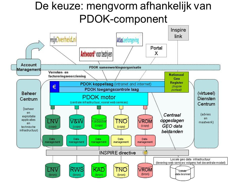 De keuze: mengvorm afhankelijk van PDOK-component