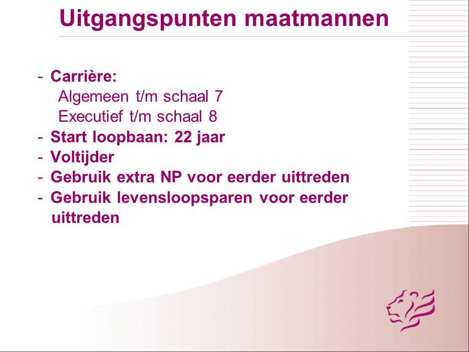 Uitgangspunten maatmannen - Carrière: Algemeen t/m schaal 7 Executief t/m schaal 8 - Start loopbaan: 22 jaar - Voltijder - Gebruik extra NP voor eerde