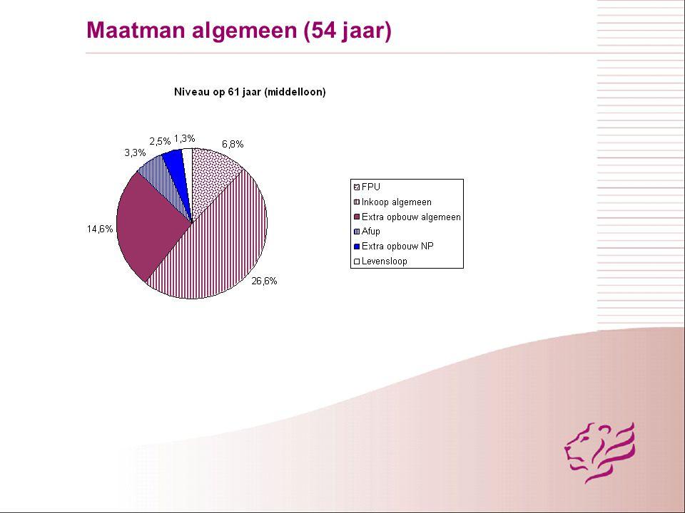 Maatman executief < schaal 12 (structureel)