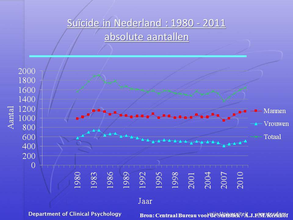 Bron: Centraal Bureau voor de Statistiek / A.J.F.M. Kerkhof Suïcide in Nederland : 1980 - 2011 absolute aantallen