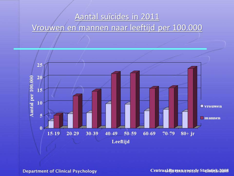 Aantal suïcides in 2011 Vrouwen en mannen naar leeftijd per 100.000 Centraal Bureau voor de Statistiek 2008