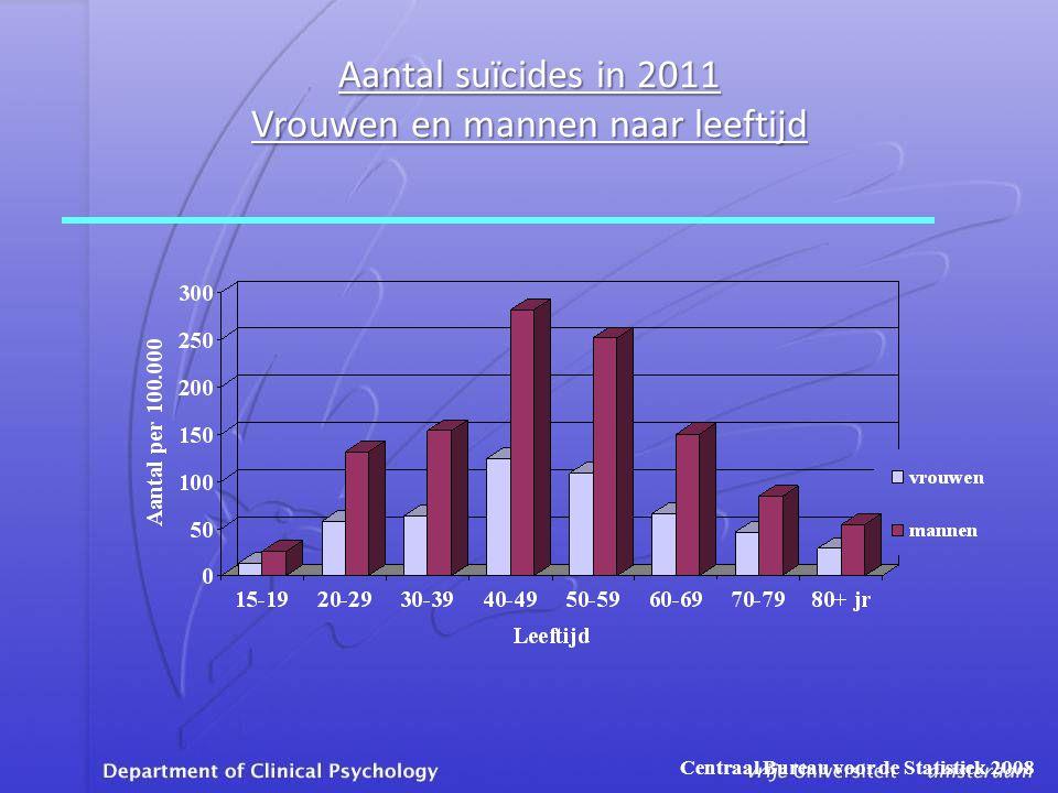 Aantal suïcides in 2011 Vrouwen en mannen naar leeftijd Centraal Bureau voor de Statistiek 2008