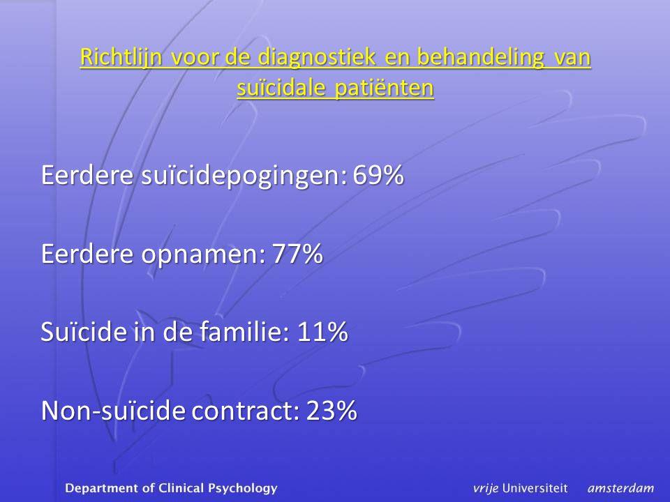 Richtlijn voor de diagnostiek en behandeling van suïcidale patiënten Eerdere suïcidepogingen: 69% Eerdere opnamen: 77% Suïcide in de familie: 11% Non-suïcide contract: 23%