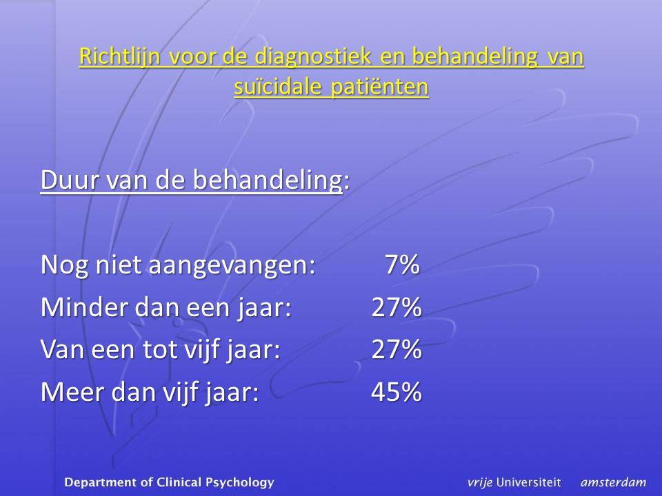 Richtlijn voor de diagnostiek en behandeling van suïcidale patiënten Duur van de behandeling: Nog niet aangevangen: 7% Minder dan een jaar:27% Van een tot vijf jaar:27% Meer dan vijf jaar:45%