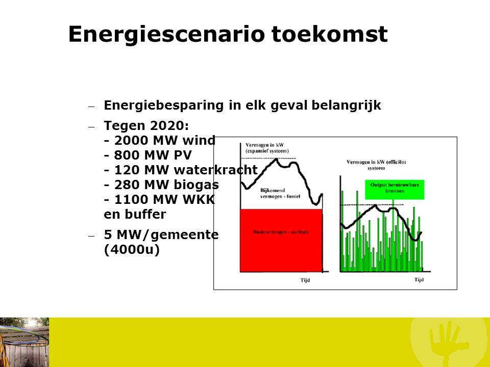 – Energiebesparing in elk geval belangrijk – Tegen 2020: - 2000 MW wind - 800 MW PV - 120 MW waterkracht - 280 MW biogas - 1100 MW WKK en buffer – 5 M