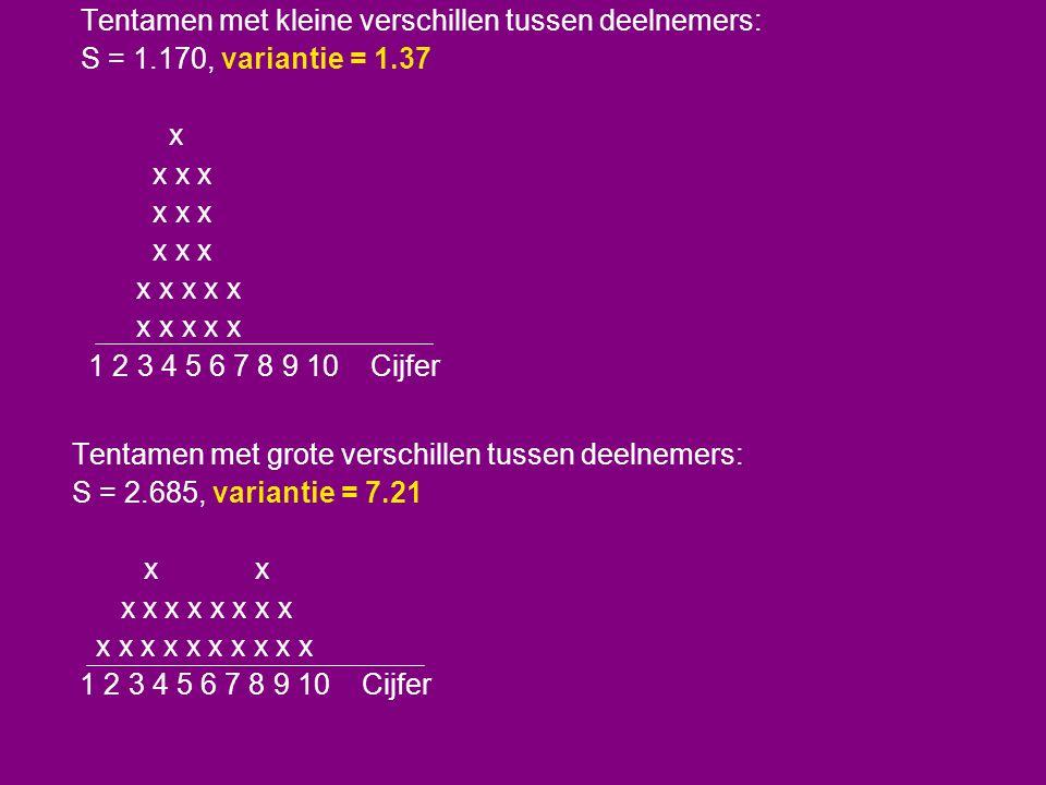 Tentamen met kleine verschillen tussen deelnemers: S = 1.170, variantie = 1.37 x x x x x x x x x 1 2 3 4 5 6 7 8 9 10 Cijfer Tentamen met grote versch
