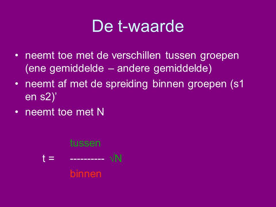 De t-waarde •neemt toe met de verschillen tussen groepen (ene gemiddelde – andere gemiddelde) •neemt af met de spreiding binnen groepen (s1 en s2)' •n