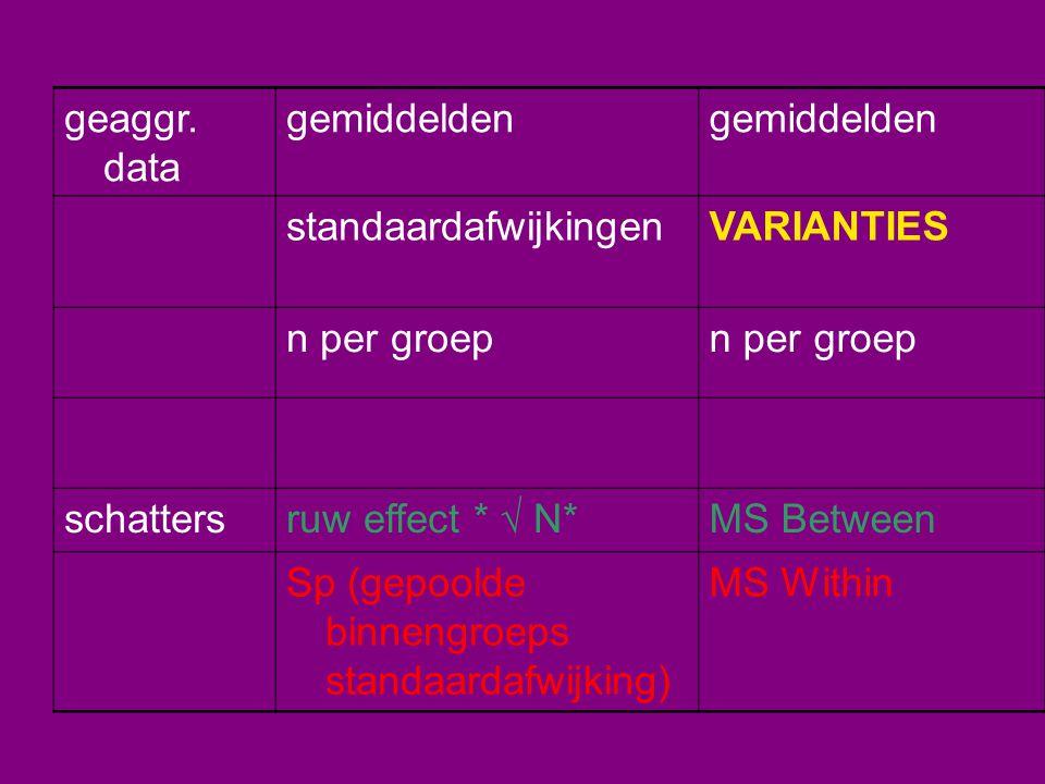 geaggr. data gemiddelden standaardafwijkingenVARIANTIES n per groep schatters ruw effect *  N* MS Between Sp (gepoolde binnengroeps standaardafwijkin