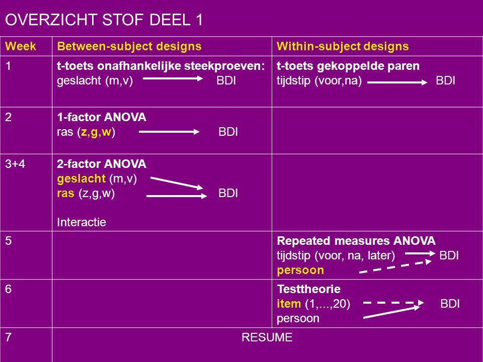 OVERZICHT STOF DEEL 1 WeekBetween-subject designsWithin-subject designs 1t-toets onafhankelijke steekproeven: geslacht (m,v) BDI t-toets gekoppelde pa