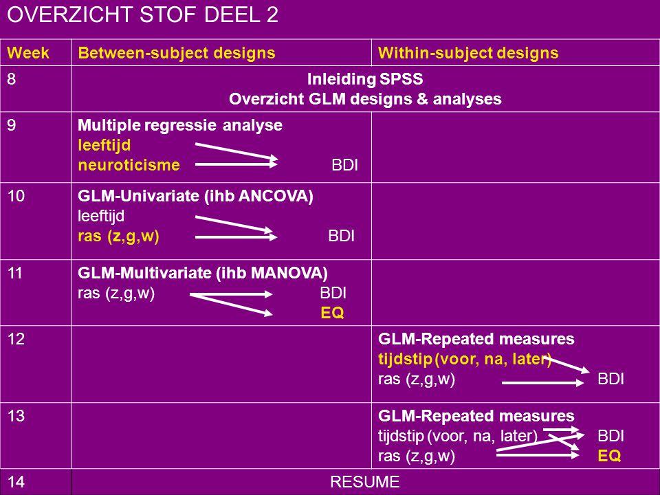 WeekBetween-subject designsWithin-subject designs 8Inleiding SPSS Overzicht GLM designs & analyses 9Multiple regressie analyse leeftijd neuroticisme B