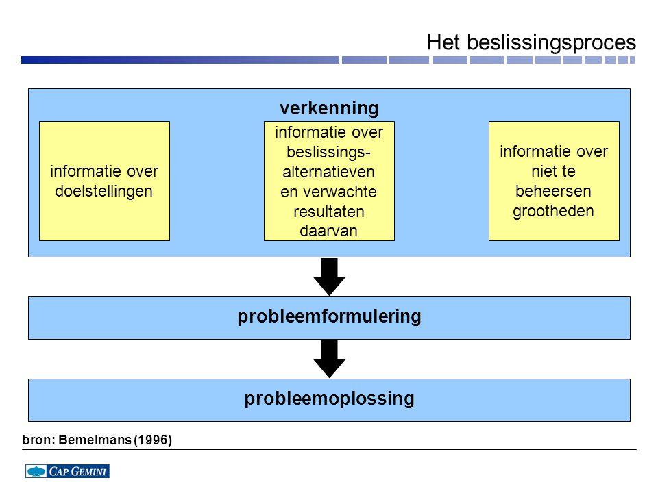 Het beslissingsproces informatie over doelstellingen informatie over beslissings- alternatieven en verwachte resultaten daarvan informatie over niet te beheersen grootheden verkenning probleemformulering probleemoplossing bron: Bemelmans (1996)