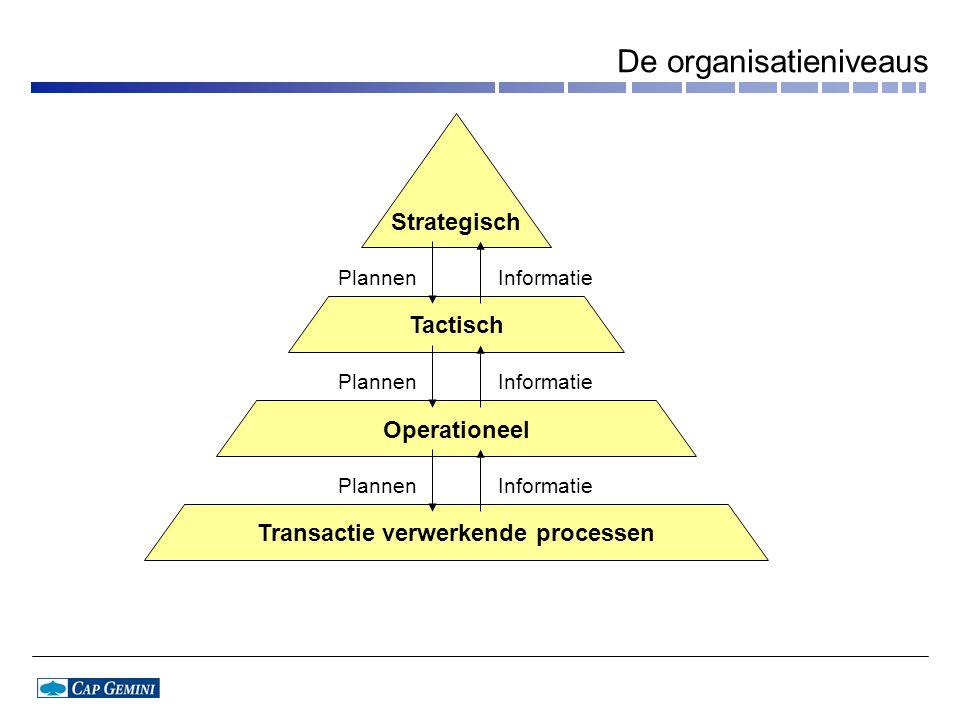 De organisatieniveaus Strategisch Tactisch Operationeel Transactie verwerkende processen InformatiePlannen InformatiePlannen InformatiePlannen