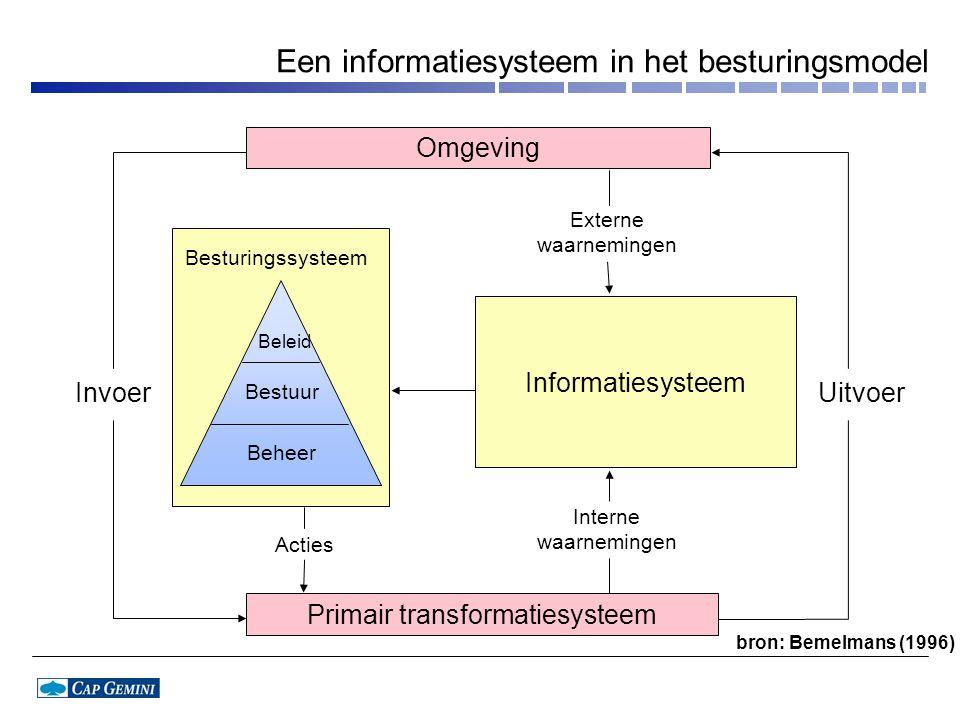 Een informatiesysteem in het besturingsmodel InvoerUitvoer Besturingssysteem Beleid Bestuur Beheer Informatiesysteem Interne waarnemingen Acties Externe waarnemingen Omgeving Primair transformatiesysteem bron: Bemelmans (1996)