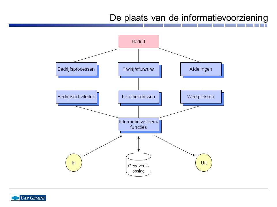 De plaats van de informatievoorziening Bedrijf Bedrijfsfuncties Bedrijfsactiviteiten Bedrijfsprocessen Werkplekken Afdelingen Informatiesysteem- functies Functionarissen InUit Gegevens- opslag