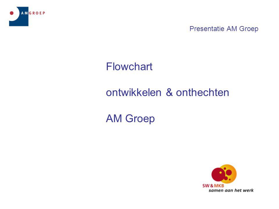 Presentatie AM Groep Flowchart ontwikkelen & onthechten AM Groep