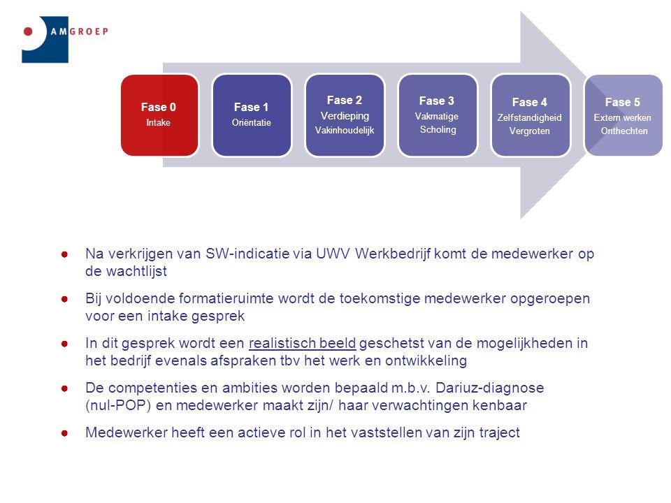 ●Na verkrijgen van SW-indicatie via UWV Werkbedrijf komt de medewerker op de wachtlijst ●Bij voldoende formatieruimte wordt de toekomstige medewerker