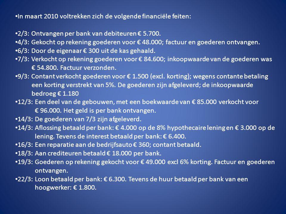 • In maart 2010 voltrekken zich de volgende financiële feiten: • 2/3: Ontvangen per bank van debiteuren € 5.700. • 4/3: Gekocht op rekening goederen v