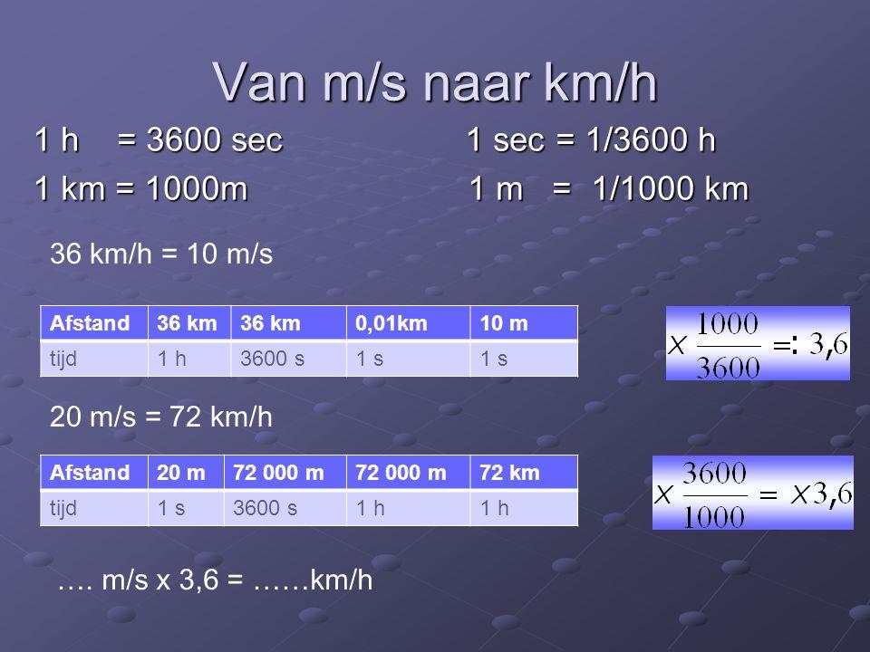 Van m/s naar km/h 1 h = 3600 sec 1 sec = 1/3600 h 1 km = 1000m1 m = 1/1000 km Afstand36 km 0,01km10 m tijd1 h3600 s1 s Afstand20 m72 000 m 72 km tijd1
