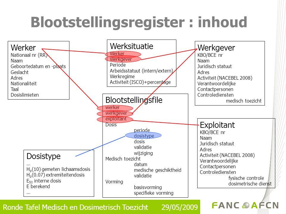Ronde Tafel Medisch en Dosimetrisch Toezicht 29/05/2009 Blootstellingsregister : inhoud Werker Nationaal nr (RR) Naam Geboortedatum en -plaats Geslach