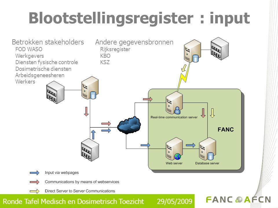 Ronde Tafel Medisch en Dosimetrisch Toezicht 29/05/2009 Blootstellingsregister : input Betrokken stakeholdersAndere gegevensbronnen FOD WASO Rijksregi