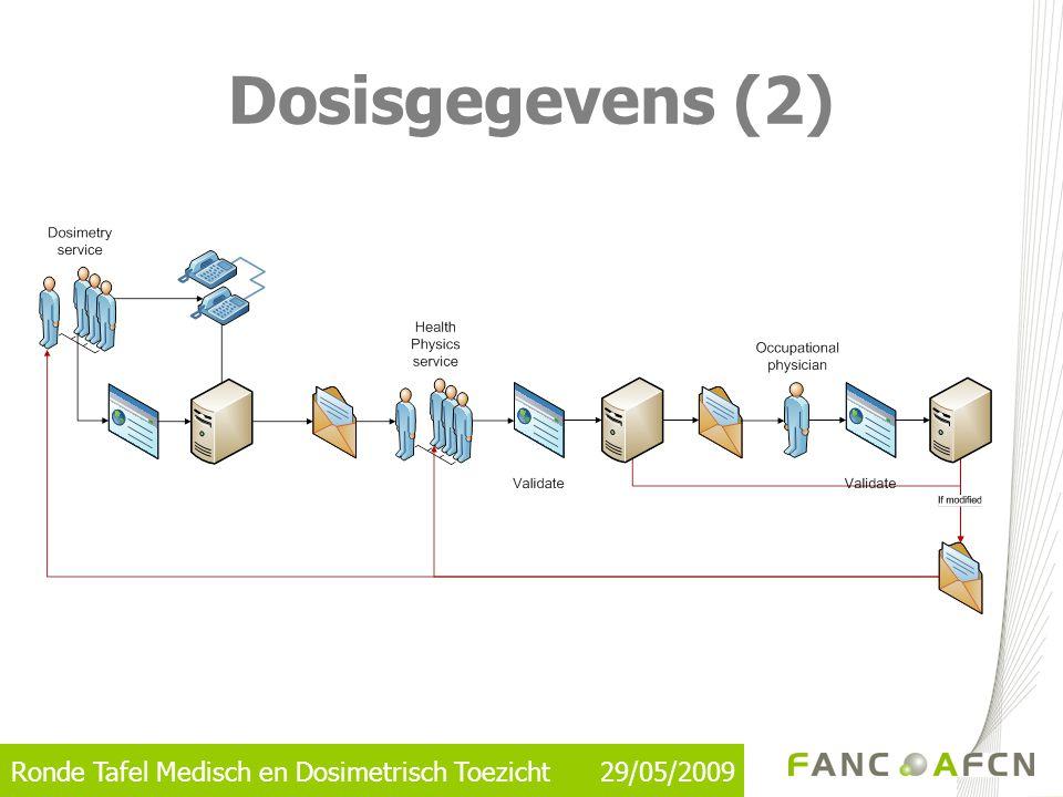Ronde Tafel Medisch en Dosimetrisch Toezicht 29/05/2009 Dosisgegevens (2)