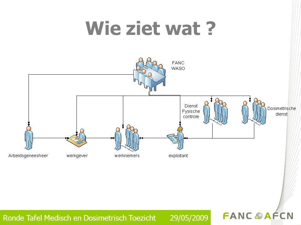 Ronde Tafel Medisch en Dosimetrisch Toezicht 29/05/2009 Wie ziet wat ?
