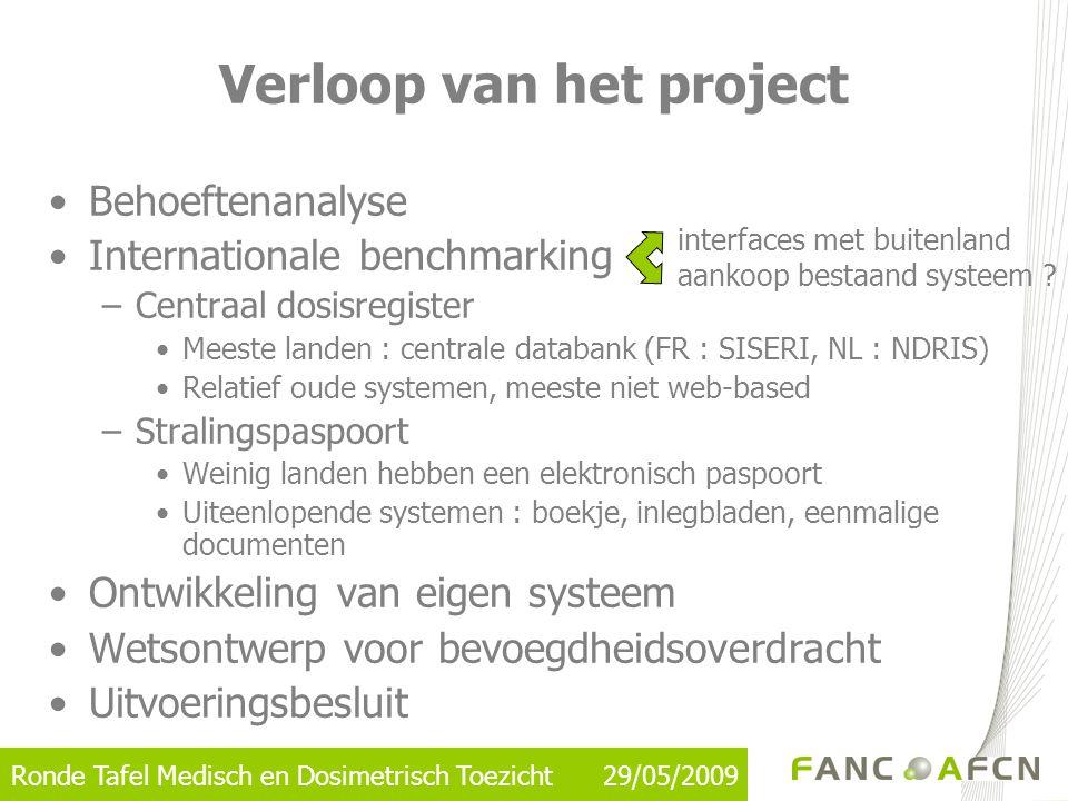 Ronde Tafel Medisch en Dosimetrisch Toezicht 29/05/2009 Uw input/feedback gevraagd •Inhoud + door te geven gegevens •Workflows •Toegangs-en consultatierechten •ISCO codes http://www.statbel.fgov.be/downloads/isco.pdf http://www.statbel.fgov.be/downloads/isco.pdf –NIS codes : http://www.statbel.fgov.be/downloads/prof_nl.xls http://www.statbel.fgov.be/downloads/prof_nl.xls •Gewenste functionaliteiten •Naam voor het blootstellingsregister (vb.