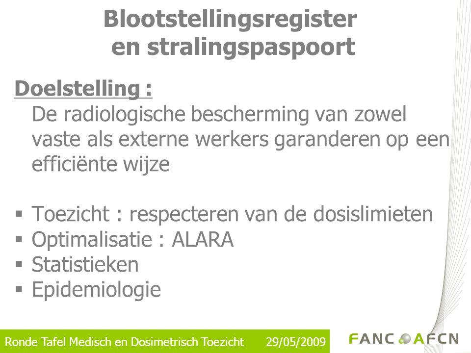 Ronde Tafel Medisch en Dosimetrisch Toezicht 29/05/2009 Doelstelling : De radiologische bescherming van zowel vaste als externe werkers garanderen op