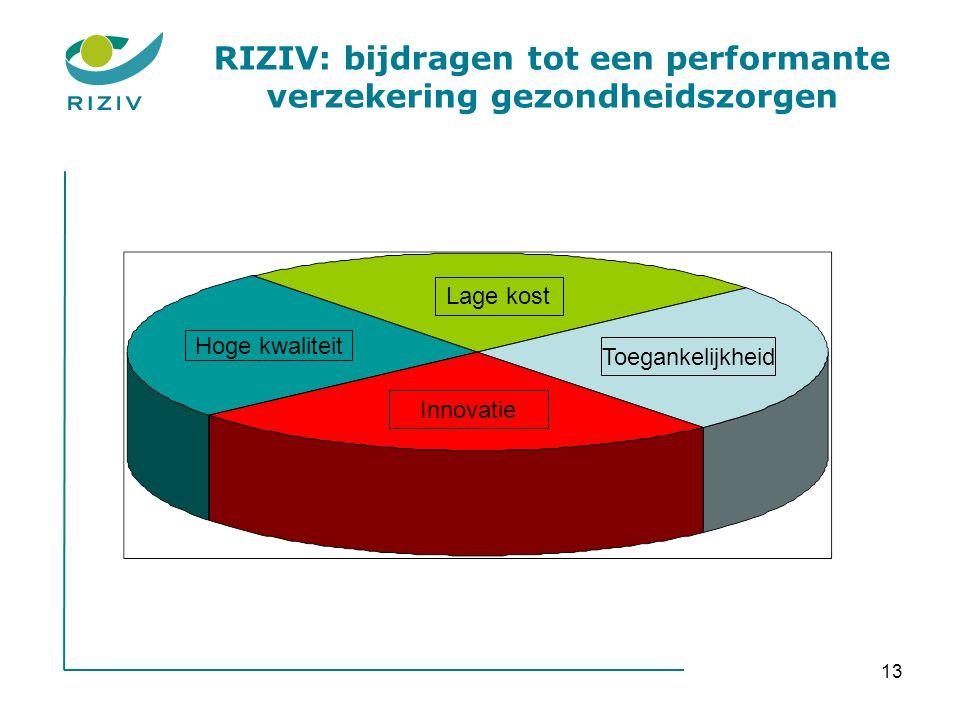 13 RIZIV: bijdragen tot een performante verzekering gezondheidszorgen Lage kost Toegankelijkheid Innovatie Hoge kwaliteit
