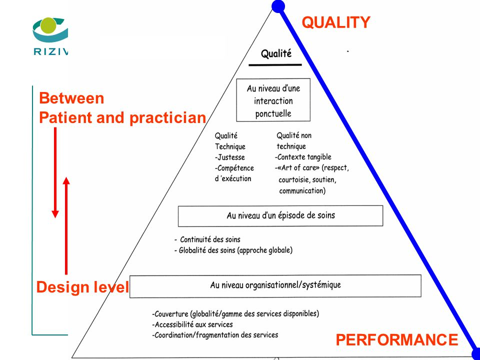 16 QUALITY PERFORMANCE Between Patient and practician Design level
